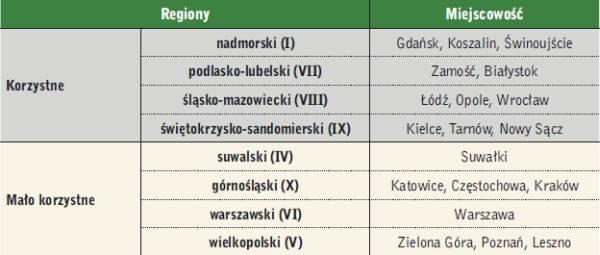 Tabela 1. Zestawienie przyjętych do analiz regionów helioenergetycznych Polski