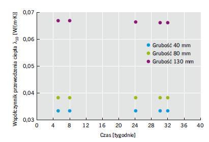 RYS. 1. Przebieg wartości współczynnika przewodzenia ciepła próbek w czasie
