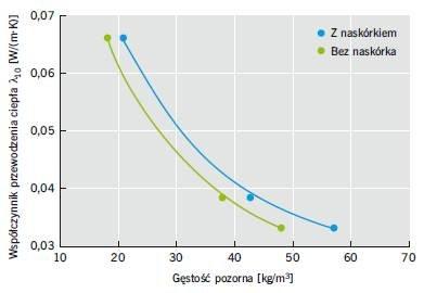 RYS. 2. Zależność wartości współczynnika przewodzenia ciepła od gęstości pianki