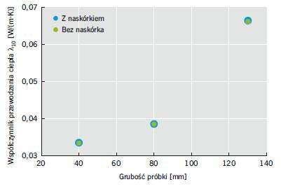 RYS. 3. Wartość współczynnika przewodzenia ciepła pianek PU z naskórkiem i bez naskórka
