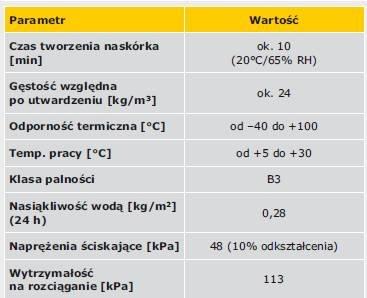 TABELA 1. Parametry fizyczne badanej pianki poliuretanowej