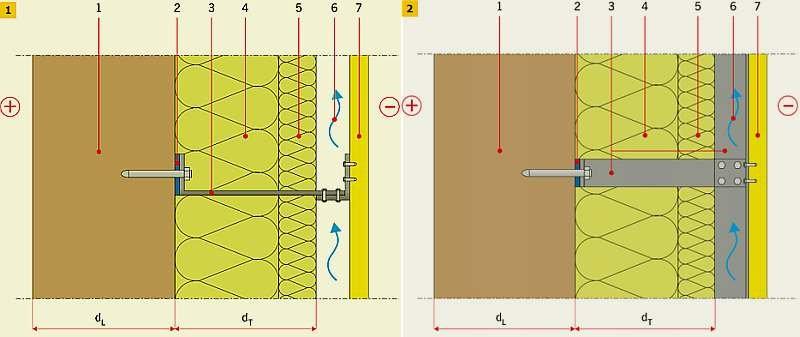 RYS. 1–2. Schemat fasady wentylowanej: przekrój poziomy (1), przekrój pionowy (2); 1 – warstwa konstrukcyjna, 2 – podkładka pod konsolę, 3 – konsola, 4 – warstwa izolacji cieplnej, 5 – warstwa izolacyjna wiatrochronna, 6 – pustka wentylowana, 7 – płyta e.