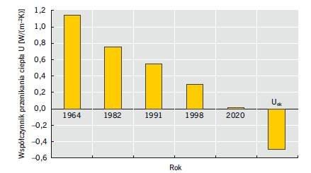 Rys. 1. Zmiana wymaganej maksymalnej wartości współczynnika przenikania ciepła U w kolejnych latach