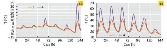 Rys. 10–11. Temperatura powierzchni zewnętrznej ścian pomalowanych na biało i czarno w odniesieniu do wybranego tygodnia zimy (10) i lata (11)