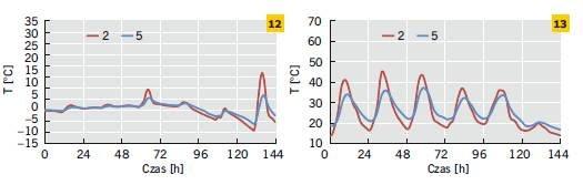 Rys. 12–13. Temperatura powierzchni zewnętrznej ścian dwuwarstwowych ocieplonych od zewnątrz oraz od środka w odniesieniu do wybranego tygodnia zimy (12) i lata (13)
