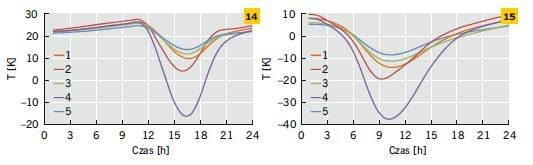 Rys. 14–15. Różnica temperatur powierzchni zewnętrznej i wewnętrznej w odniesieniu do wybranego dnia zimy (14) oraz lata (15)