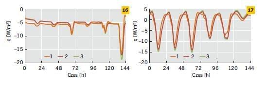Rys. 16–17. Gęstość strumienia ciepła na wewnętrznej powierzchni ścian jedno-, dwu- i trójwarstwowych w odniesieniu do wybranego tygodnia zimy (16) i lata (17)