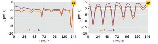 Rys. 18–19. Gęstość strumienia ciepła na wewnętrznej powierzchni ścian pomalowanych na biało i czarno w odniesieniu do wybranego tygodnia zimy (18) i lata (19)