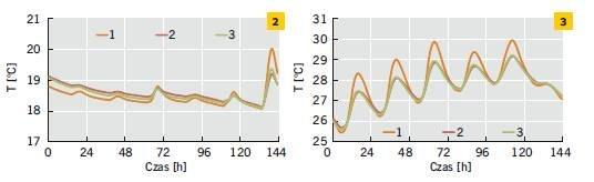 Rys. 2–3. Temperatura powierzchni wewnętrznej ścian jedno-, dwu- i trójwarstwowych w odniesieniu do wybranego tygodnia zimy (2) i lata (3)