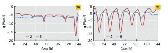 RYS. 20–21. Gęstość strumienia ciepła na wewnętrznej powierzchni ścian dwuwarstwowych ocieplonych od zewnątrz oraz od środka w odniesieniu do wybranego tygodnia zimy (20) i lata (21);