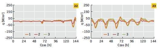 Rys. 22–23. Gęstość strumienia ciepła na zewnętrznej powierzchni ścian jedno-, dwu- i trójwarstwowych w odniesieniu do wybranego tygodnia zimy (22) i lata (23)