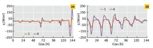 Rys. 24–25. Gęstość strumienia ciepła na zewnętrznej powierzchni ścian pomalowanych na biało i czarno w odniesieniu do wybranego tygodnia zimy (24) i lata (25)