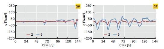 Rys. 26–27. Gęstość strumienia ciepła na zewnętrznej powierzchni ścian dwuwarstwowych ocieplonych od zewnątrz oraz od środka w odniesieniu do wybranego tygodnia zimy (26) i lata (27)