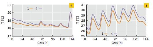 Rys. 4–5. Temperatura powierzchni wewnętrznej ścian pomalowanych na biało i czarno w odniesieniu do wybranego tygodnia zimy (4) i lata (5)