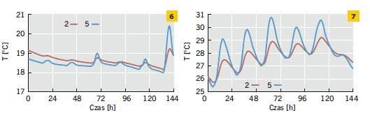 Rys. 6–7. Temperatura powierzchni wewnętrznej ścian dwuwarstwowych ocieplonych od zewnątrz oraz od środka w odniesieniu do wybranego tygodnia zimy (6) i lata (7)