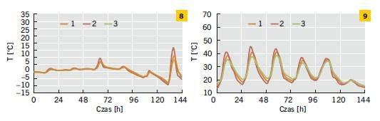 Rys. 8–9. Temperatura powierzchni zewnętrznej ścian jedno-, dwu- i trójwarstwowych w odniesieniu do wybranego tygodnia zimy (8) i lata (9)