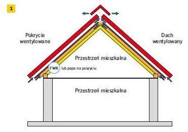 Rys. 1. Schemat dachu wentylowanego z pokryciem wentylowanym uszczelnionym niskoparoprzepuszczalną FWK. W dachach o poddaszu mieszkalnym z FWK muszą być dwie szczeliny wentylacyjne, każda z osobnym wlotem i wylotem