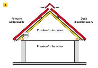 Rys. 2. Schemat dachu niewentylowanego z pokryciem wentylowanym uszczelnionym wysokoparoprzepuszczalną MWK. W dachach o poddaszu mieszkalnym z MWK musi być jedna szczelina wentylacyjna pod pokryciem (niezależnie od jego rodzaju)