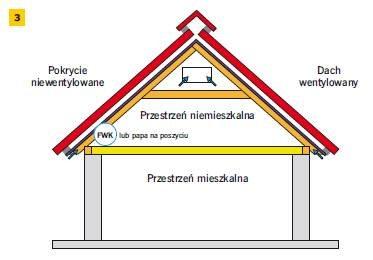 Rys. 3. Schemat dachu wentylowanego z pokryciem niewentylowanym uszczelnionym niskoparoprzepuszczalną FWK. Tylko w tego typu dachach z poddaszem niemieszkalnym stosuje się uszczelki profilowane, pokazane na fot. 2–3
