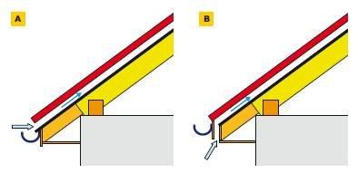 Rys. 4. Dwa sposoby wykonania w pokryciach z blach profilowanych i płaskich wlotów do szczeliny wentylacyjnej zamkniętej między kontrłatami. Ze względu na działanie czapy śniegowo-lodowej lepszy jest wariant B zrealizowany na opisywanym dachu