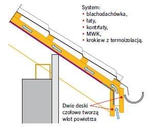 Rys. 5. Schemat pokazujący sposób działania wentylacji w opisywanym dachu. Tak wykonany wlot powietrza pozwala na stałą wentylację bez względu na działanie czynników atmosferycznych – ani deszcz, ani śnieg nie dostaną się pod pokrycie