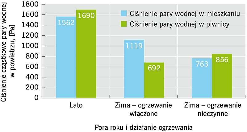 RYS. Wartości ciśnienia pary wodnej w mieszkaniu i w piwnicy dla okresów letniego oraz zimowego z czynnym i nieczynnym układem grzewczym.
