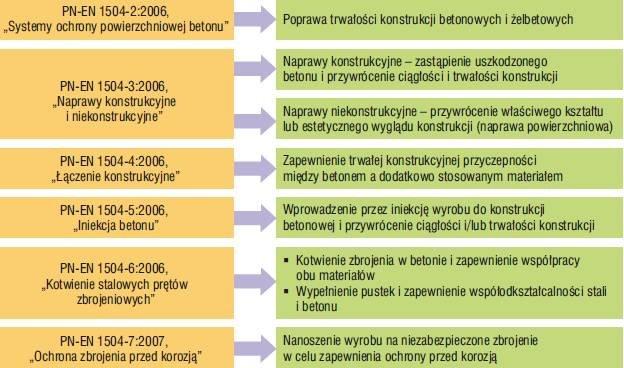 Rys. 1. Kategorie wyrobów i systemów do napraw