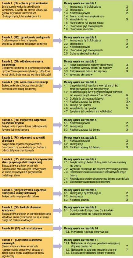 Rys. 2. Zasady i metody napraw betonu według normy PN-EN 1504-9:2010