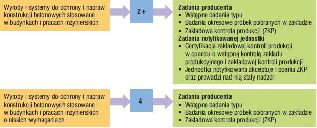 Rys. 3. Systemy oceny zgodności wyrobów i systemów do ochrony i napraw