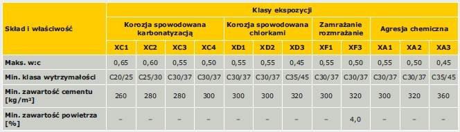 Tabela 1. Przykładowe zestawienie wymagań dotyczących składu i właściwości betonu zalecanych przy zwiększaniu trwałości betonu (zestawienie opracowano na podstawie tablicy F1 normy PN-EN 206-1:2003 [1])