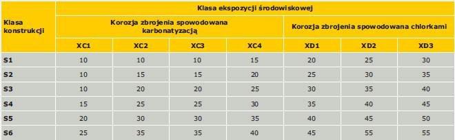 Tabela 2. Minimalne grubości otuliny betonowej [mm] wymagane ze względu na trwałość stali zbrojeniowej (zestawienie opracowano na podstawie tablicy 4.4N normy PN-EN 1992-1-1:2008 [4])