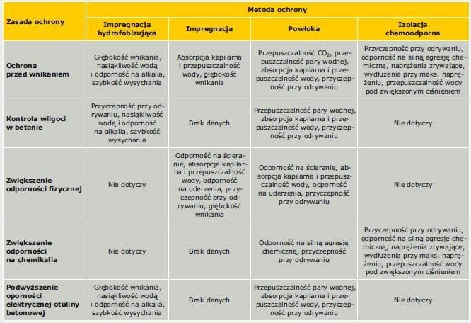 Tabela 3. Zestawienie zasad i metod ochrony oraz podstawowych właściwości użytkowych wyrobów wymaganych dla danej zasady i metody (zestawienie opracowano na podstawie tablicy 5 Instrukcji ITB nr 453/2009 [10])