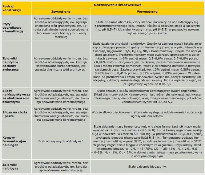 Tabela 4. Oddziaływania środowiskowe na żelbetowe obiekty rolnicze