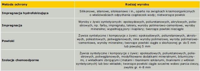 Tabela 5. Wyroby zalecane do stosowania w danej metodzie [6]