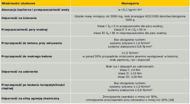 Tabela 6. Wymagania właściwości użytkowych powłok w zastosowaniu do ochrony powierzchniowej płyt obornikowych [9]