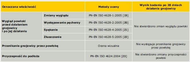 Tabela 7. Wyniki badań odporności chemicznej powłoki polimerowo-cementowej na działanie środowiska gnojowicy zgodnie z normą PN-EN 13529:2005 [18] (badania laboratoryjne ITB)