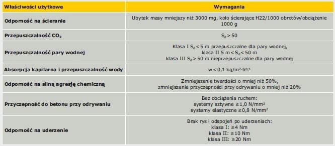 Tabela 8. Wymagania właściwości użytkowych powłok w zastosowaniu do ochrony powierzchniowej betonu we wnętrzu silosu na kiszonkę [9]
