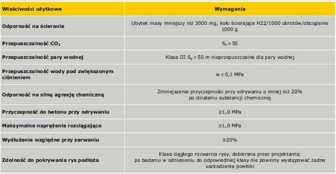 Tabela 9. Wymagania właściwości użytkowych izolacji chemoodpornych (niezbrojonych) w zastosowaniu do ochrony powierzchniowej betonu we wnętrzu komory fermentacyjnej biogazu [9, 10]