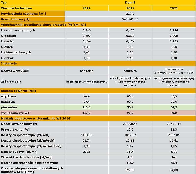 TABELA 8. Analiza opłacalności budowy domu typu B do WT 2017 i WT 2021