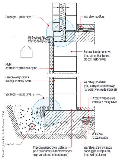 Rys. 1. Układ hydroizolacji przy obciążeniu wilgocią/ niezalegającą wodą opadową