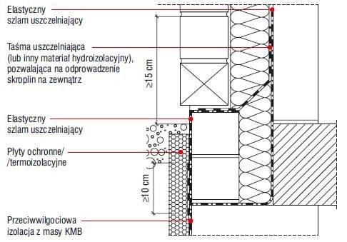 Rys. 3. Uszczelnienie strefy cokołowej – ściana fundamentowa jednowarstwowa, ściana parteru trzywarstwowa