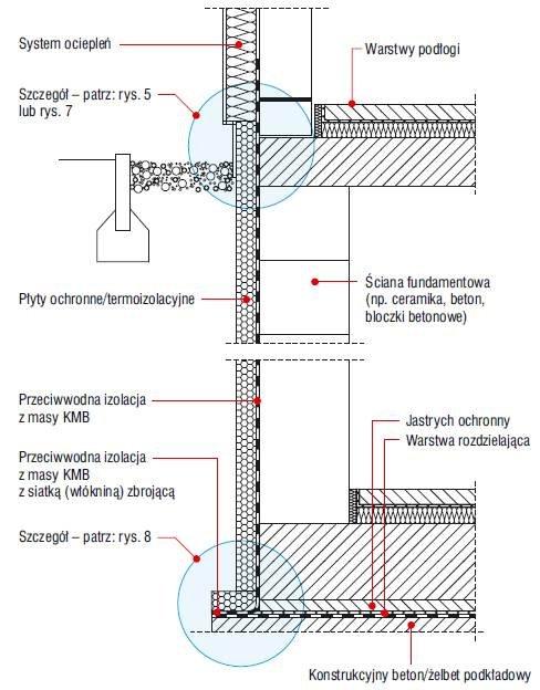 Rys. 6. Układ hydroizolacji przy obciążeniu wodą pod ciśnieniem/ zalegającą wodą opadową