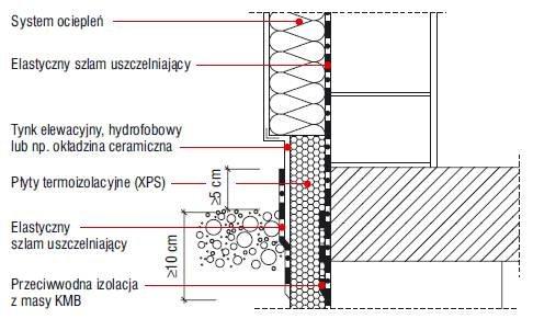 Rys. 7. Uszczelnienie strefy cokołowej – ściana fundamentowa i ściana parteru jednowarstwowa, z systemem ociepleń