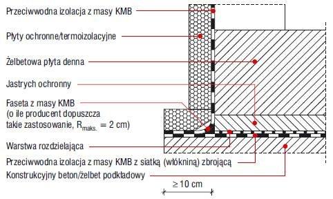 Rys. 8. Układ hydroizolacji przy obciążeniu wodą pod ciśnieniem/zalegającą wodą opadową – detal połączenia izolacji poziomej z pionową