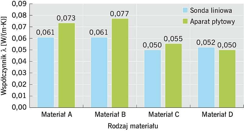Rys. 4. Porównanie wyników badań współczynnika przewodzenia ciepła w zależności od metody badania – aparat płytowy, sonda liniowa