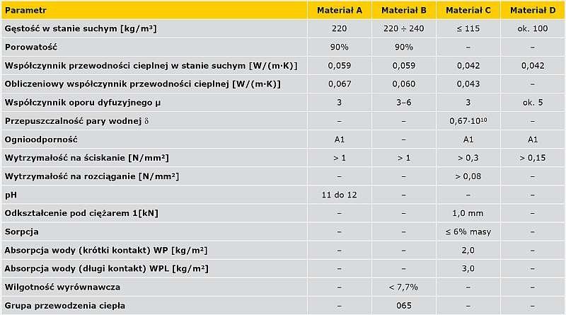 TABELA 1. Dane techniczne badanych materiałów