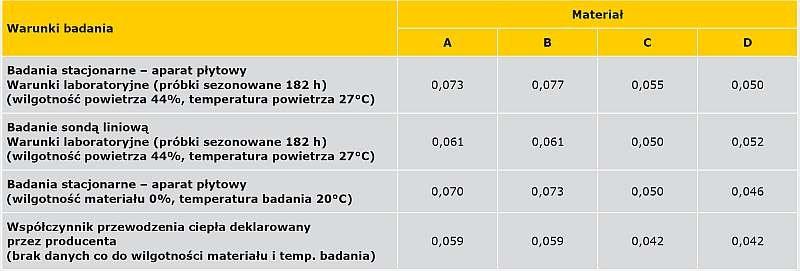 TABELA 4. Tabela zbiorcza wartości współczynnika przewodzenia ciepła badanych materiałów w zależności od warunków badania