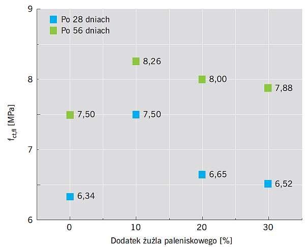 RYS. 7. Średnia wytrzymałość betonu na rozciąganie przez zginanie po 28 i 56 dniach