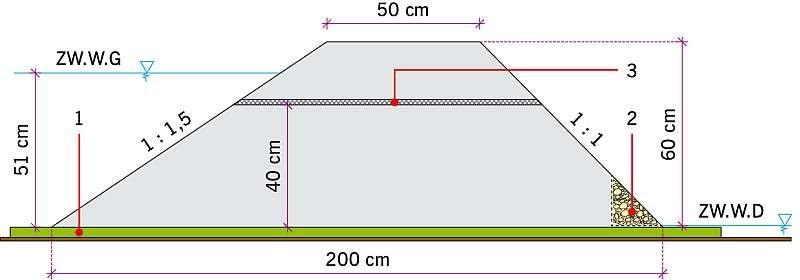 RYS. 1. Przekrój przez nasyp modelowy z zabudowanym geosyntetykiem: 1 – uszczelnienie przydenne, 2 – drenaż żwirowy, 3 – geokompozyt drenażowy; rys.: archiwa autorów (W. Salik, M. Cholewa, K. Plesiński)