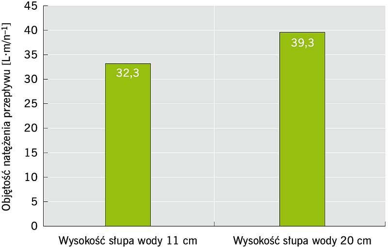 RYS. 2. Wpływ wysokości piętrzenia na objętościowe natężenie przepływu; rys.: archiwa autorów (W. Salik, M. Cholewa, K. Plesiński)